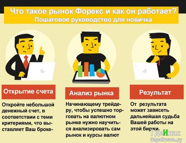 Некоторые Заработке о Заработка в Форекс - Rzidp:реальный [заработок] в Интернете (дома на Пк)