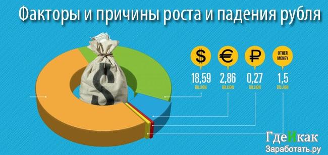 причины роста и падения рубля