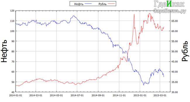 что будет с рублем - зависимость рубля от нефти