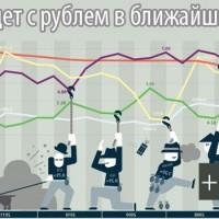 Что будет с рублём? Что будет с долларом в ближайшее время? Прогноз курса рубля + мнения экспертов