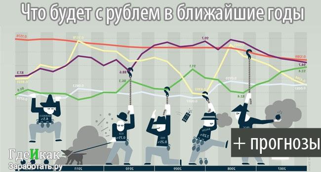что будет с долларом и рублём в ближайшее время